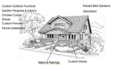 Our services include decks, sheds, cedar fencing, fence installation, and custom pergolas and outdoor furniture